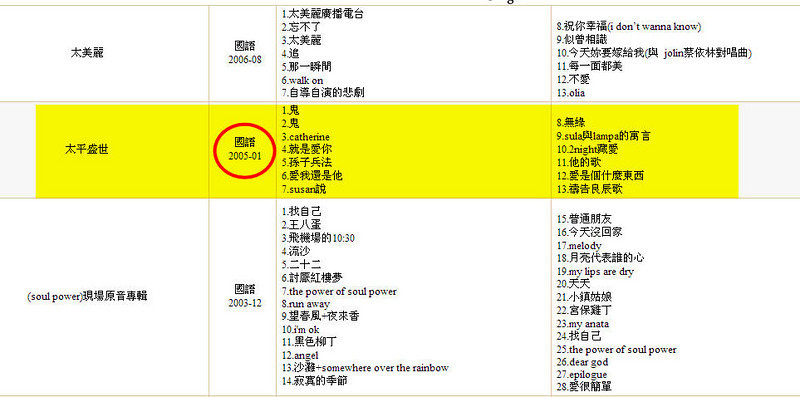 Traditional Chinese song list at Mojim