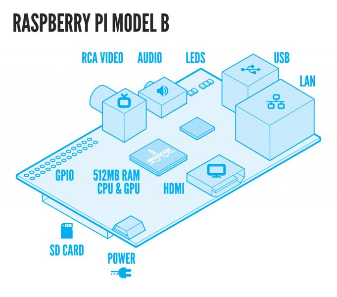 Raspberry Pi Singapore